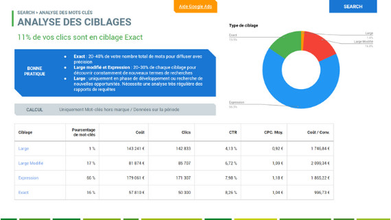 audit adwords Ciblages