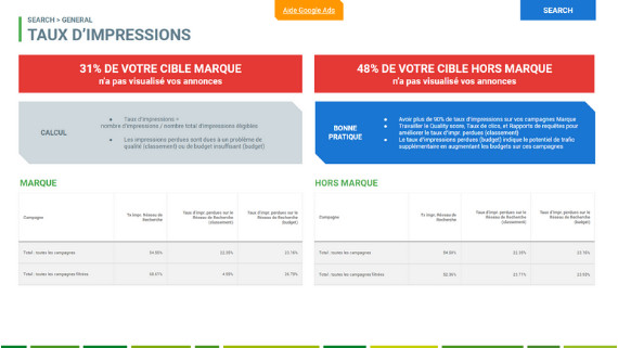 audit adwords Taux d'impression