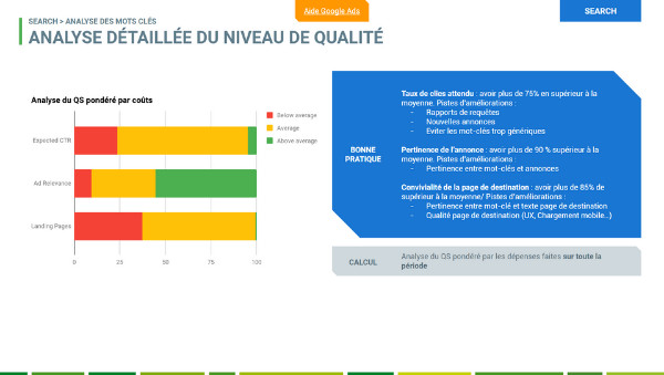 audit adwords Niveau de Qualité